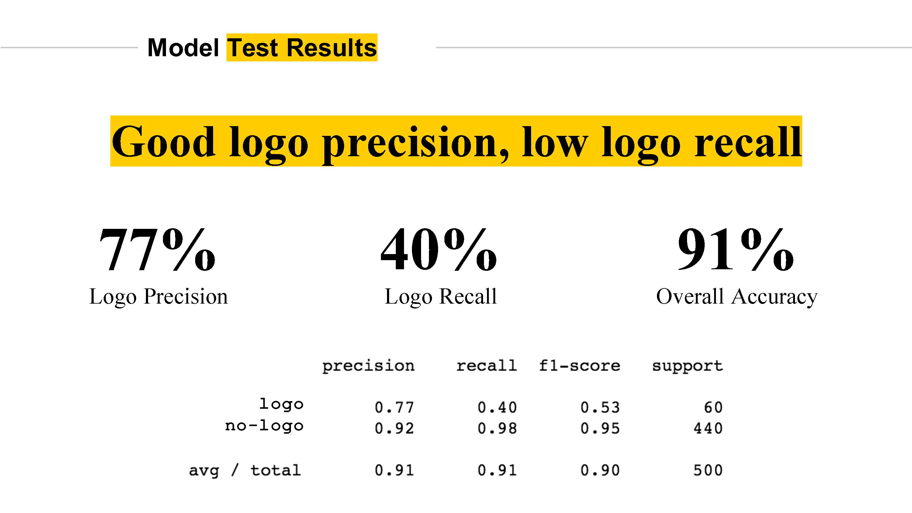Final Project - Improving Brand Analytics with an Image Logo